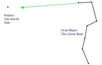 Ursa major and Polaris